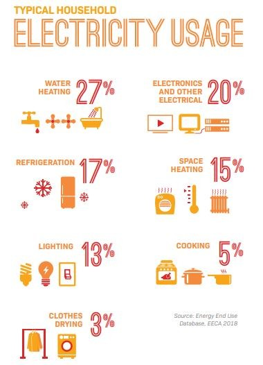 typical Kiwi household electricity usage