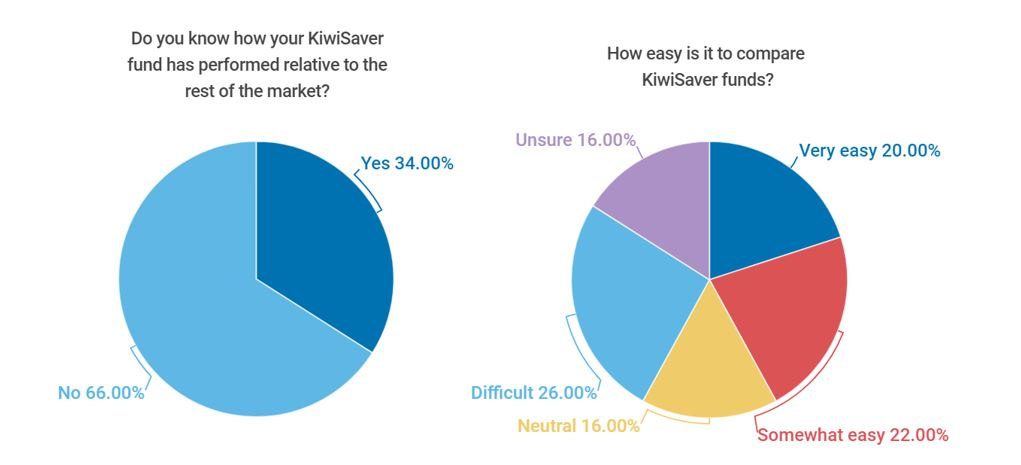 How easy is it to compare Kiwisaver funds?