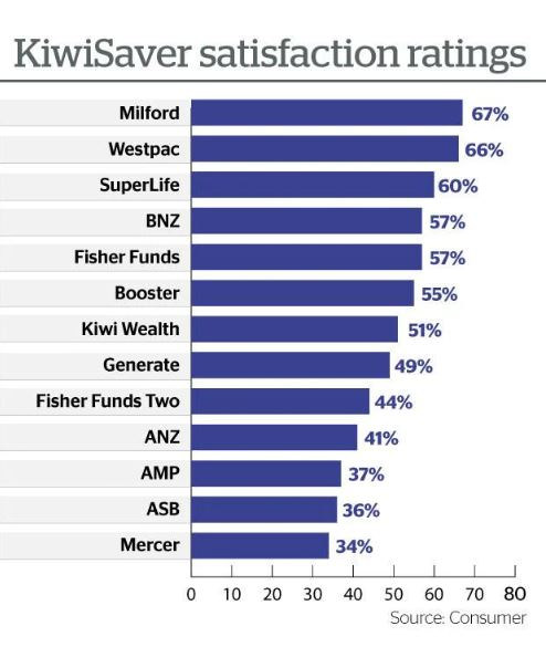 Kiwisaver customer satisfaction ratings