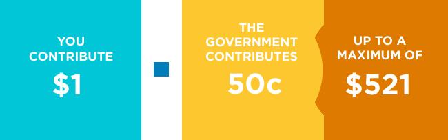 Kiwisaver goverment contributions