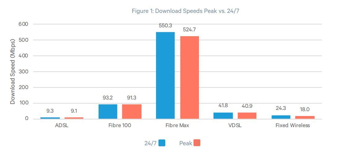 Commerce Commission Download Speeds Mar-Apr19