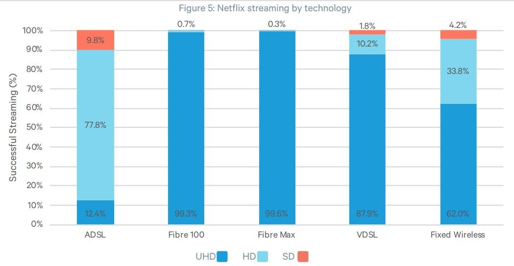 Commerce Commission Netflix Speed by Connection type March - April 2019