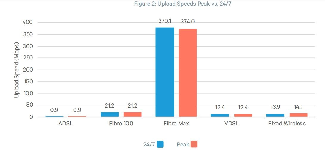 Commerce Commission Upload Speeds March - April 2019