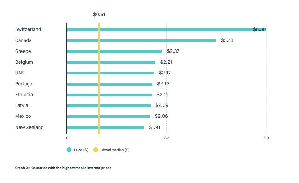 Countries with the highest mobile internet prices