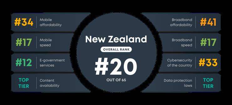 NZ ranking in digital quality of life