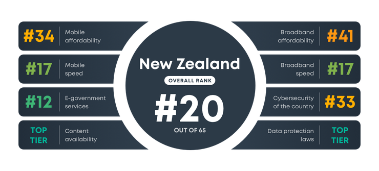 NZ ranking in digital quality of life