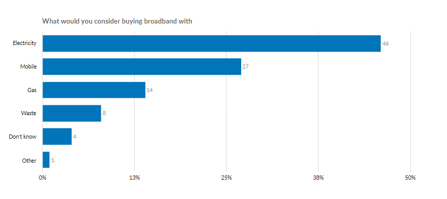 What would you consider buying broadband with?