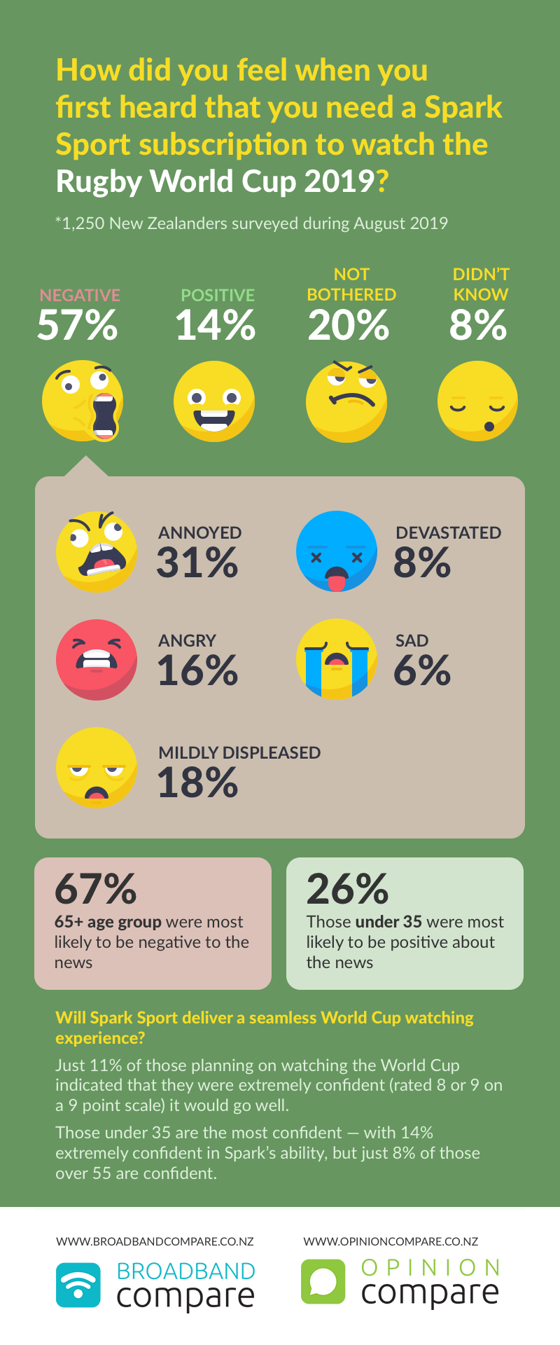 Infographic - how Kiwis feel about streaming the Rugby World Cup 2019