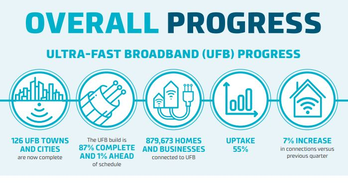 UFB rollout Q3 2019
