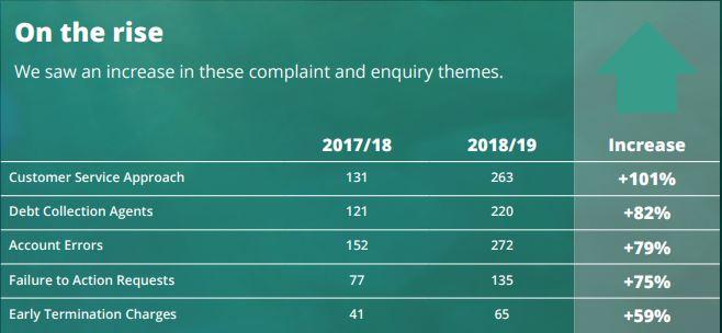 TDR broadband complaints on the rise