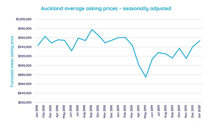 Auckland average property asking prices