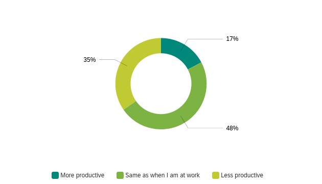 Chart - productivity when working from home
