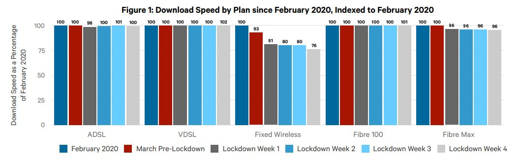 Download speed by plan during COVID-19 lockdown